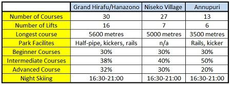 niseko resort info